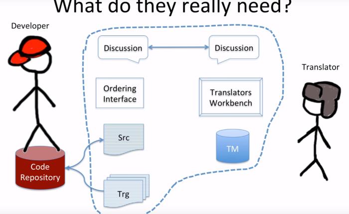 Cloud, Crowd, and ProfessionalTranslators